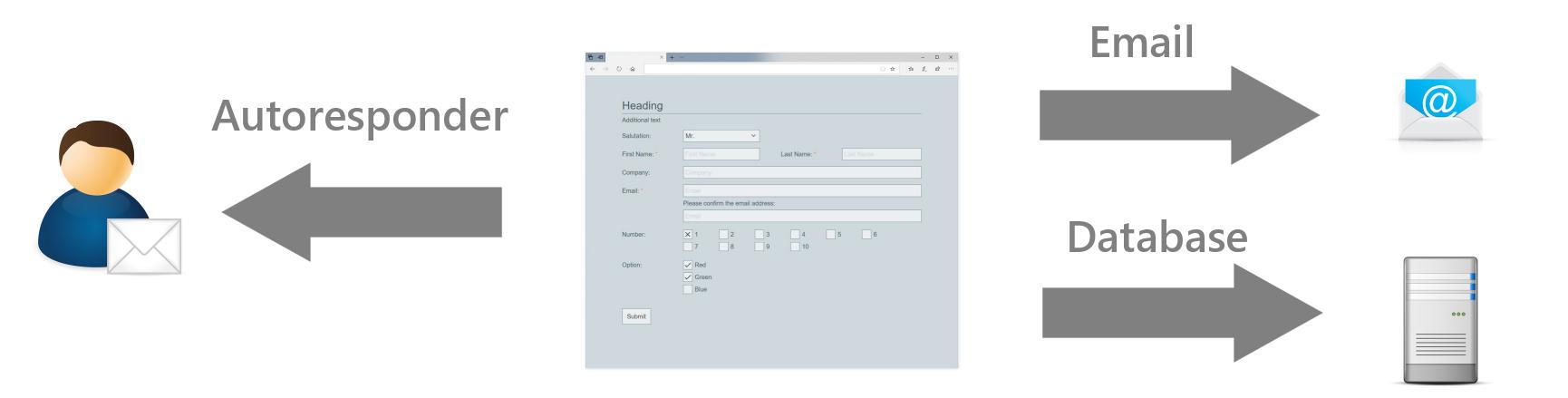 Arclab® Web Form Builder | Submission Tasks